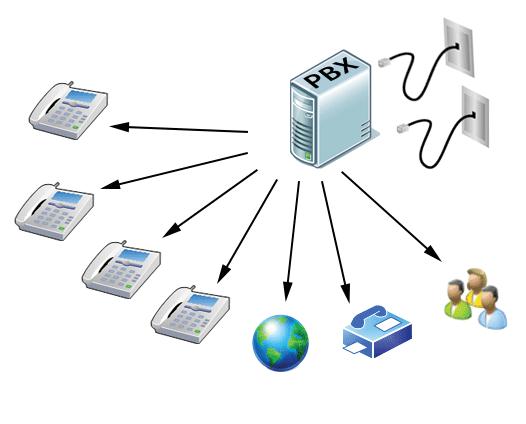 مراکز تلفن یا PBX