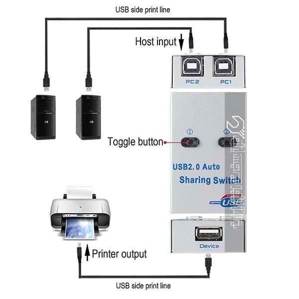 شبکه دستگاه کپی
